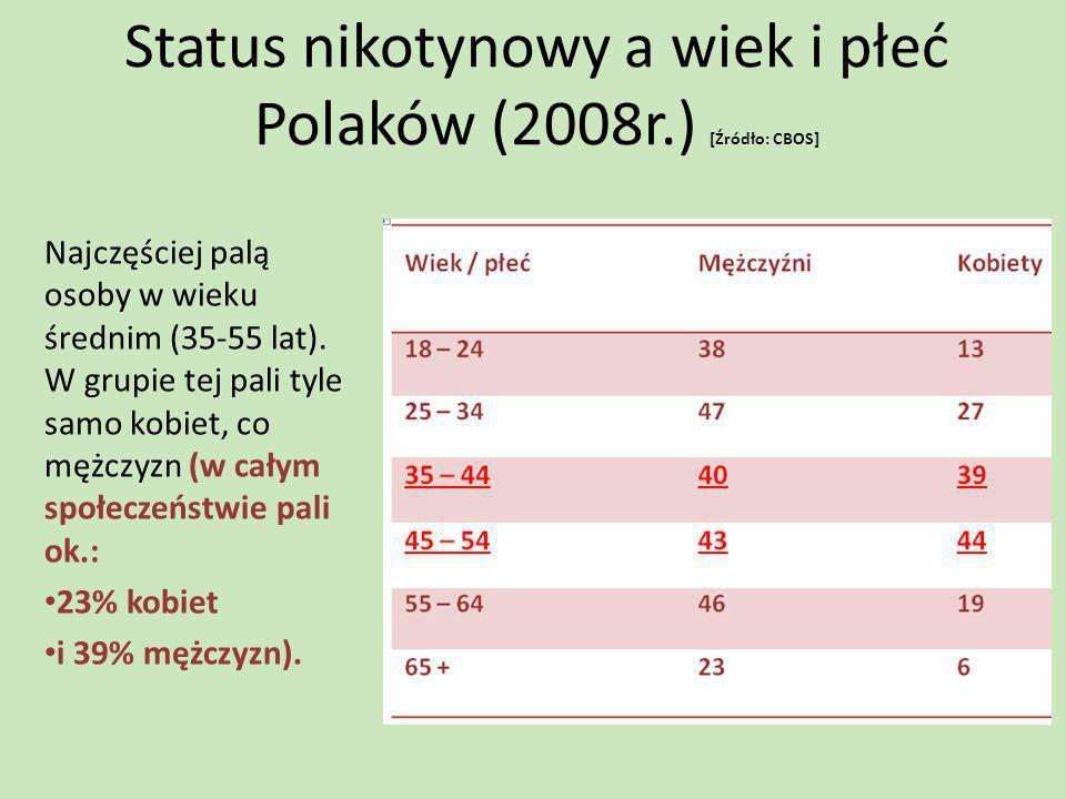 Status nikotynowy a wiek i płeć Polaków (2008r.) [Źródło: CBOS]